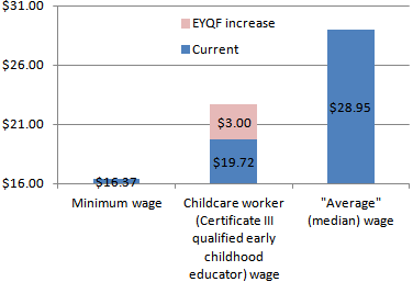 Childcare workers wages compared to minimum wages and average (median) wages